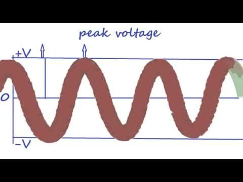 RMS voltage of a sinusoidal AC  waveform