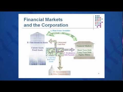 Session 01: Objective 5 - Financial Markets and the Corporation