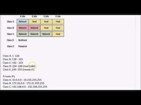 CCNA   IP Address Classes