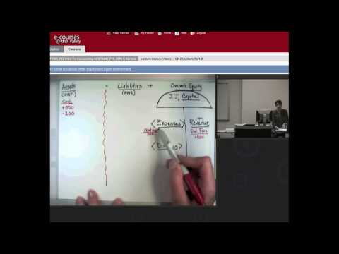 Analyzing Business Transactions in the Expanded Accounting Equation