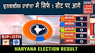Congress Haryana   1    Bjp 9     Election Results 2019 Live Coverage