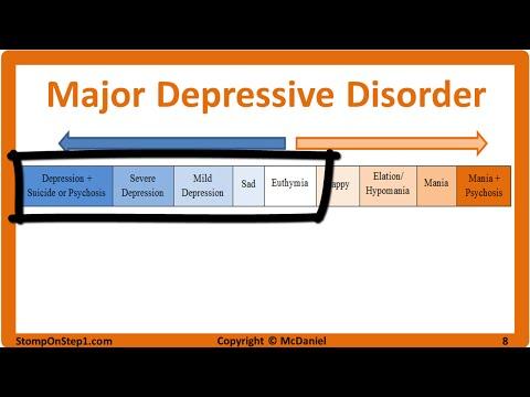 Mood Disorders: Major Depressive Disorder & Bipolar Type 1, Cyclothymia, Hypomania MDD