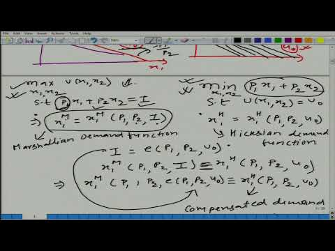 Lecture-69 Marshallian and Hicksian Demand Function