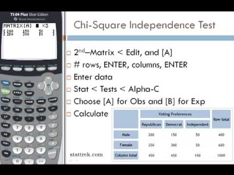 Chi-Square Independence Test on TI-84 Calculator