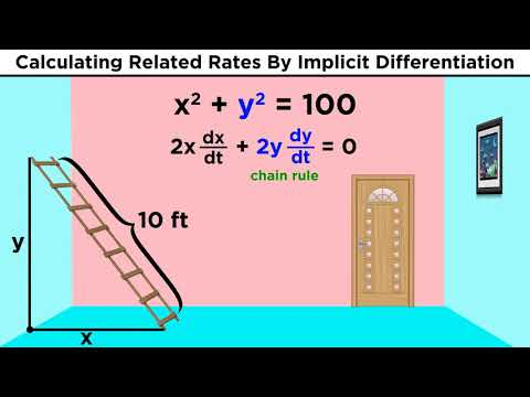 Related Rates in Calculus