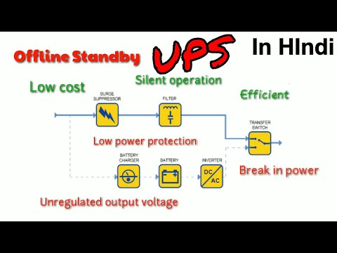 UPS and its types explained [in hindi]
