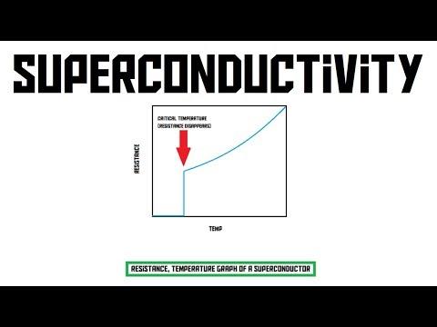 what is superconductivity? (AKIO TV)