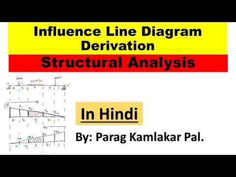 Influence line diagram derivation of structural analysis by Parag K Pal.