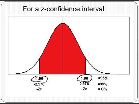 t interval population mean intro