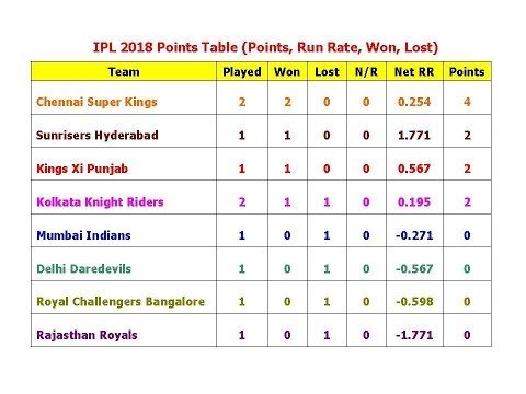 IPL 2018 Points Table (Points, Run Rate, Won, Lost)
