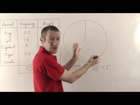 Drawing Pie Charts by Hand