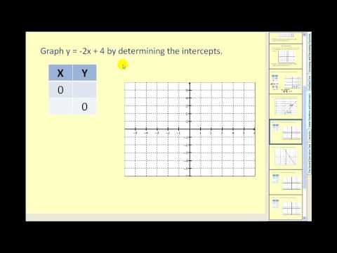 Graphing by Finding Intercepts