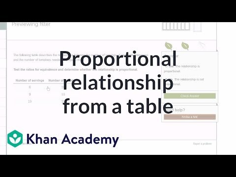 Identifying a proportional relationship from a table (example) | 7th grade | Khan Academy