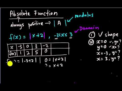 SPM/IGCSE - Add Math - Absolute Function