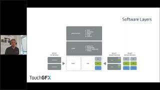 STM32F7 Discovery board - SW4STM32 Eclipse with CubeMX