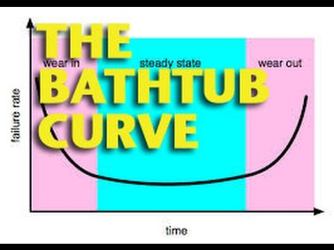 The Bathtub Curve -ETCG1