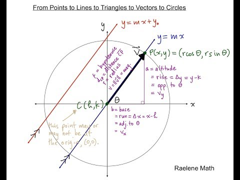 From Points to Lines to Triangles to Vectors to Circles