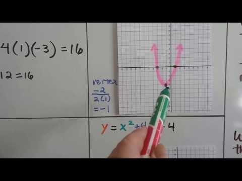 Algebra I #13.4b, The Discriminant of the Quadratic Formula