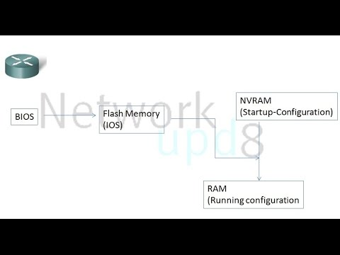 Cisco Router Password Recovery on packet tracer , How to recover password on cisco router