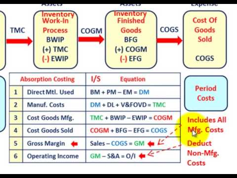 Cost Accounting (Gross Margin Vs Contribution Margin, Income Statement & Cost Flows Compared)