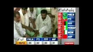 By-elections 2013: Voters put PML-N at the top again