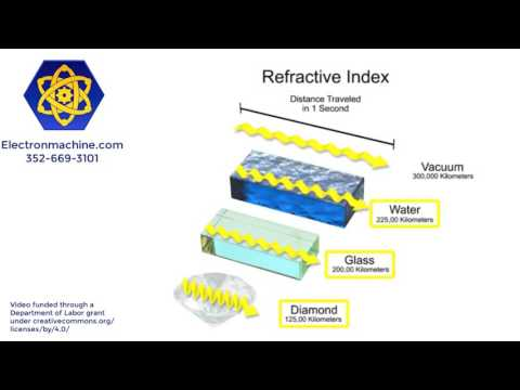 Refraction Explained