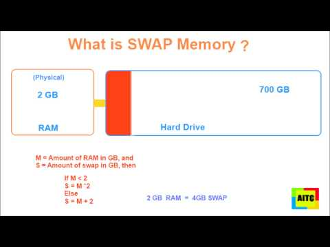What is SWAP Memory (Space) ?  Atlantic IT Center
