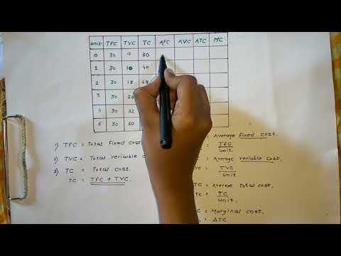 Cost concept in Hindi,cost calculation in Hindi.