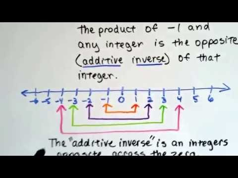 Grade 7 Math #2.1a, Multiplying negative and positive integers