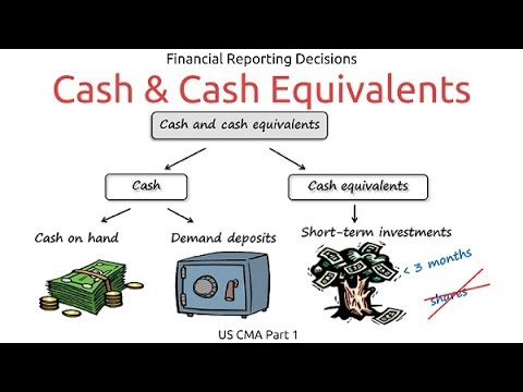 Cash and Cash Equivalents | Financial Reporting Decisions| US CMA Part 1| US CMA course