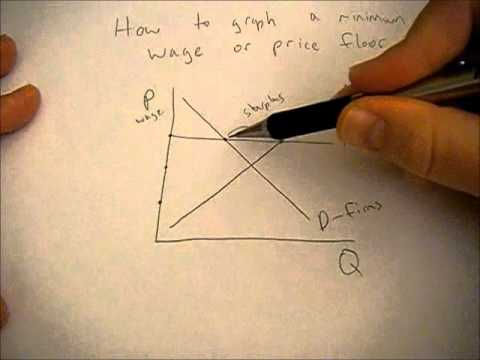 How to draw minimum wage on a supply and demand graph