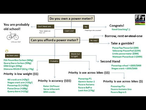 Buying a cheap Bicycle Power Meter Decision Aid (Power on a budget)