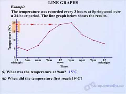 Maths - Line Graphs