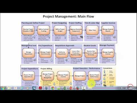 Overview of Oracle Enterprise Project Management Solution (on Oracle EBS R12.2.4)