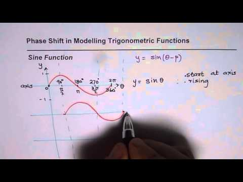 Understand Phase Shift to Model Trigonometric Applcations