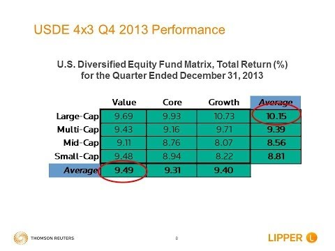 Lipper 2013 Q4 Equity Mutual Fund Performance Review WebEx Replay