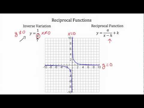 Reciprocal Functions