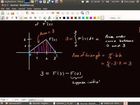 Section 5.5  Find value of function given graph of derivative