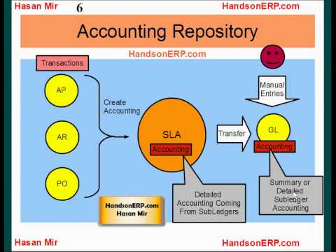 Oracle E-Business Suite R12 - Subledger to General Ledger Accounting Process Flow