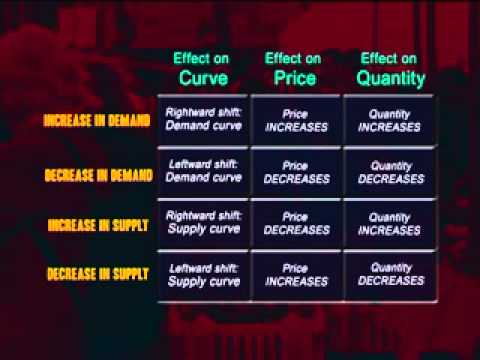 Summary: Changes in demand and supply