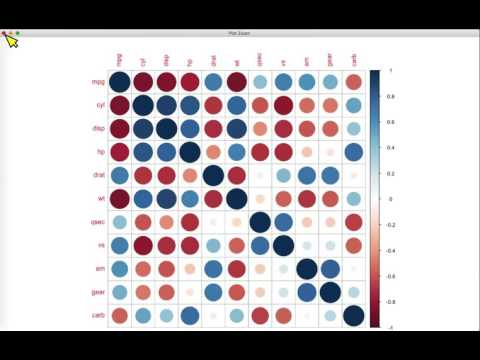 Learning R in RStudio: corrplot