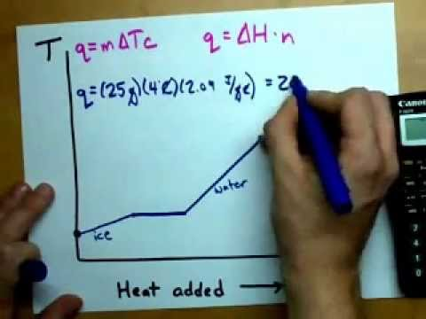 Enthalpy Change: Heating Ice into Steam