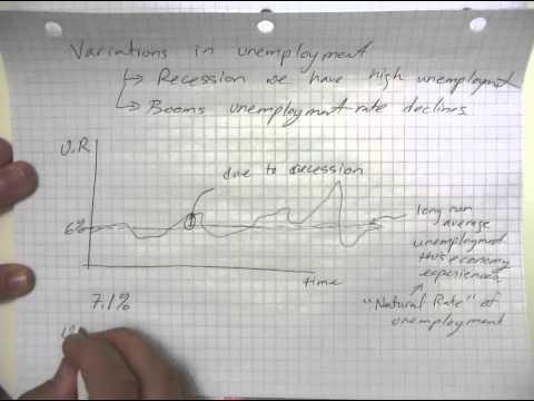 Unemployment 2 Natural Rate vs. Cyclical Unemployment