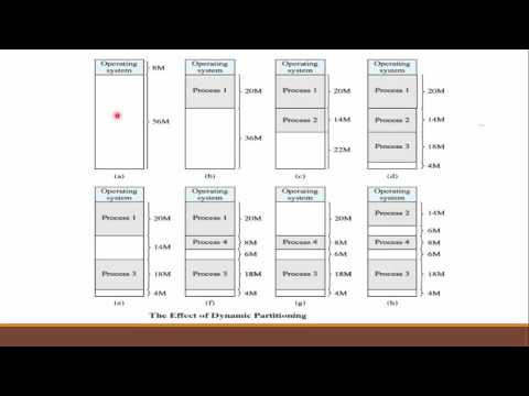 Operating System : Memory Partitioning