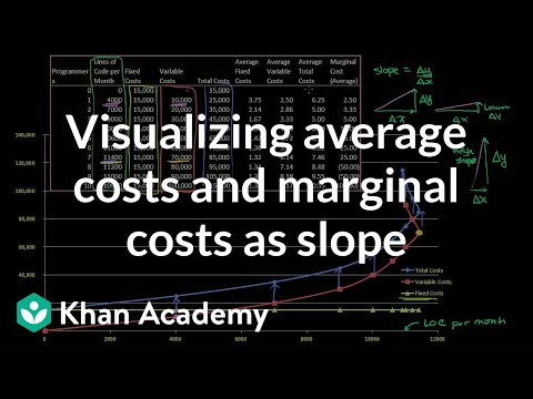 Visualizing average costs and marginal costs as slope | Microeconomics | Khan Academy