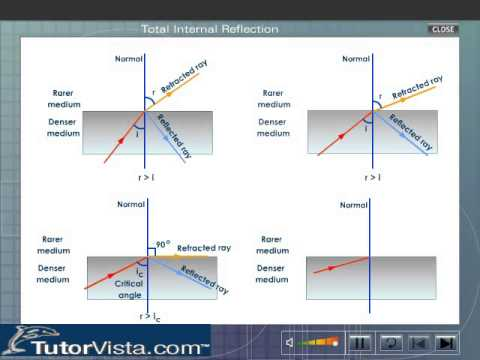 Total Internal Reflection Physics