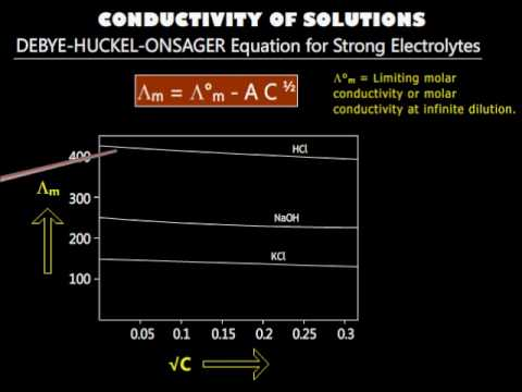 Conductivity of solutions