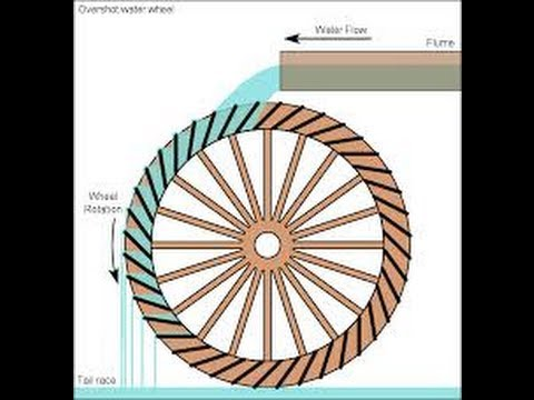 Rain Water Turning A Water Wheel And Making Free Electricity