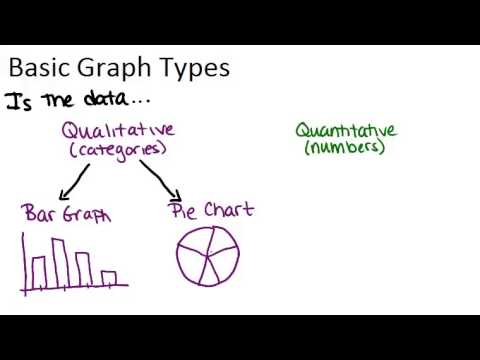 Basic Graph Types: Lesson (Basic Probability and Statistics Concepts)