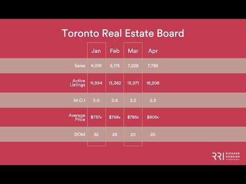 Toronto Real Estate Board | April 2018